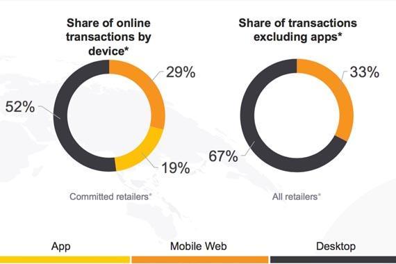 en-Latam-mitad-de-compras-digitales-son-móviles