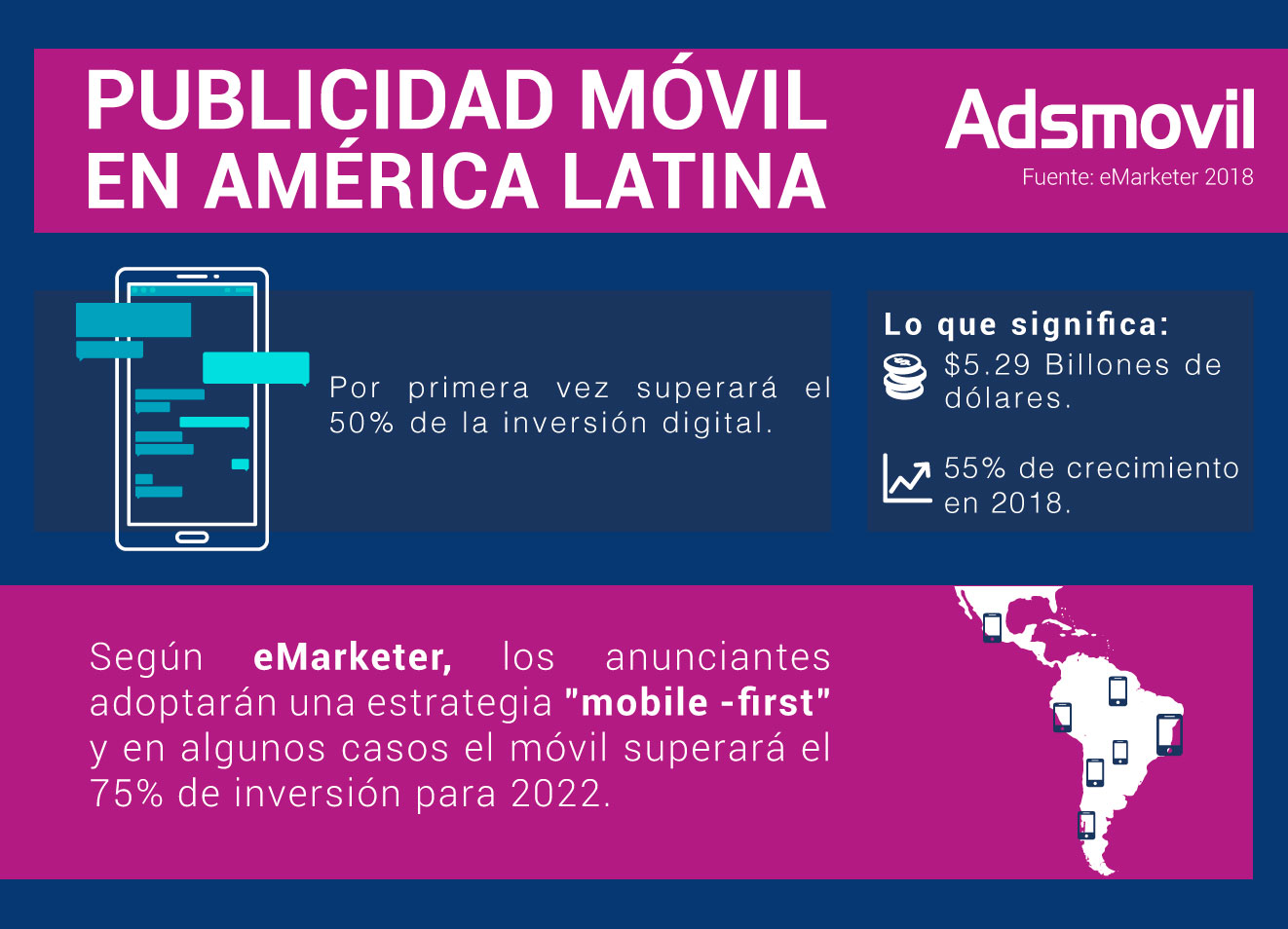 eMarketer: Mobile to Account for More Than Half of Latin America's Digital Market